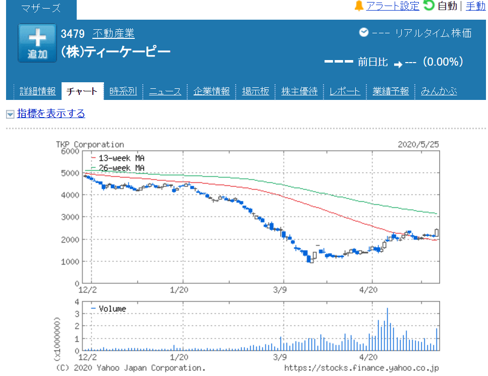 TKP株価